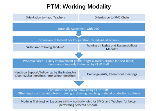 CEPP_PTM Working Modality